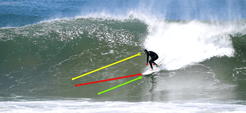 performance surf training