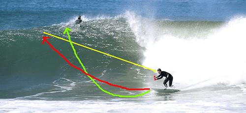 performance surf training